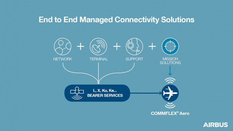 COMMFLEX® Aero delivers advanced communications capabilities to air platforms