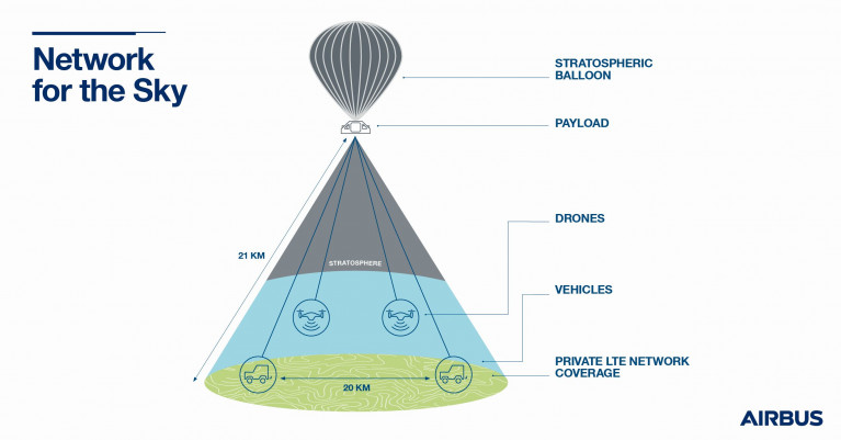 Network for the Sky: Airbus successfully tests stratospheric 4G/5G defence communications with balloon demonstration