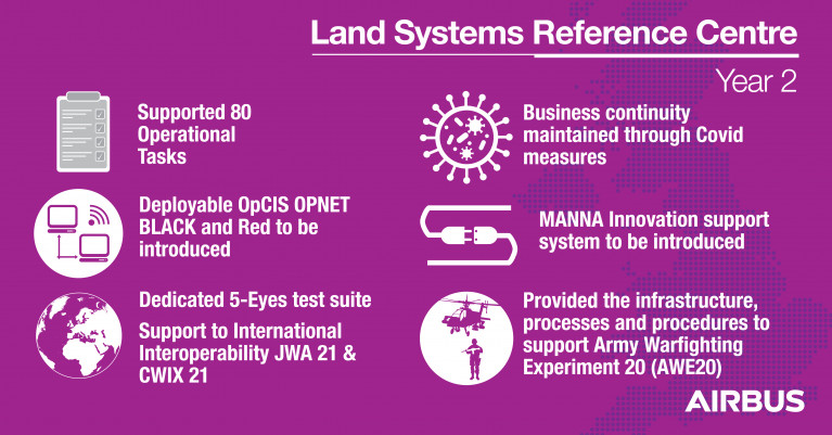 Airbus celebrates the 2nd Anniversary of managing Land Systems Reference Centre for the UK MOD
