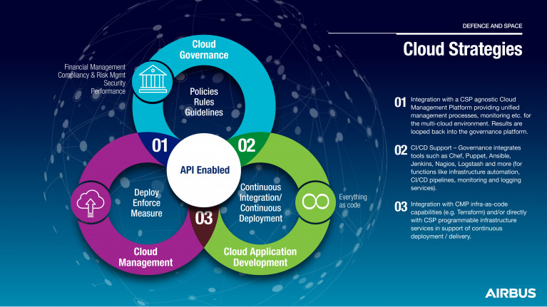 Cloud strategies for Defence