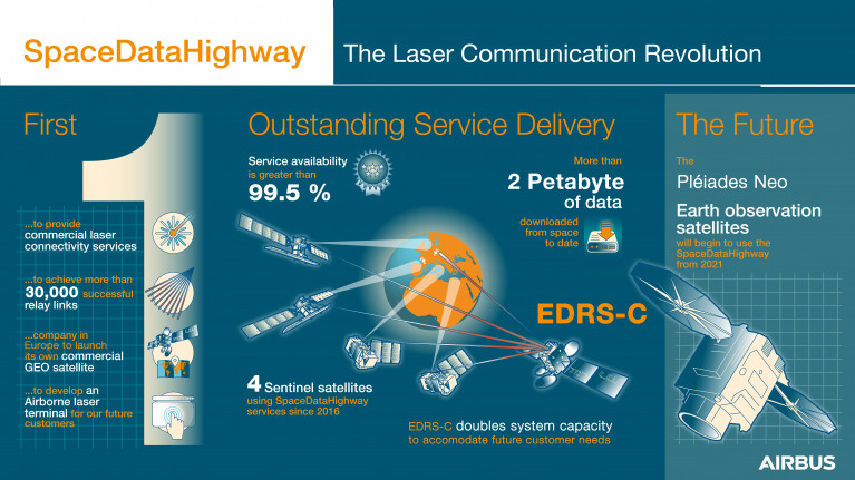 Airbus expands its SpaceDataHighway with second satellite @AirbusSpace