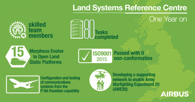 Land Systems Reference Centre – One Year On