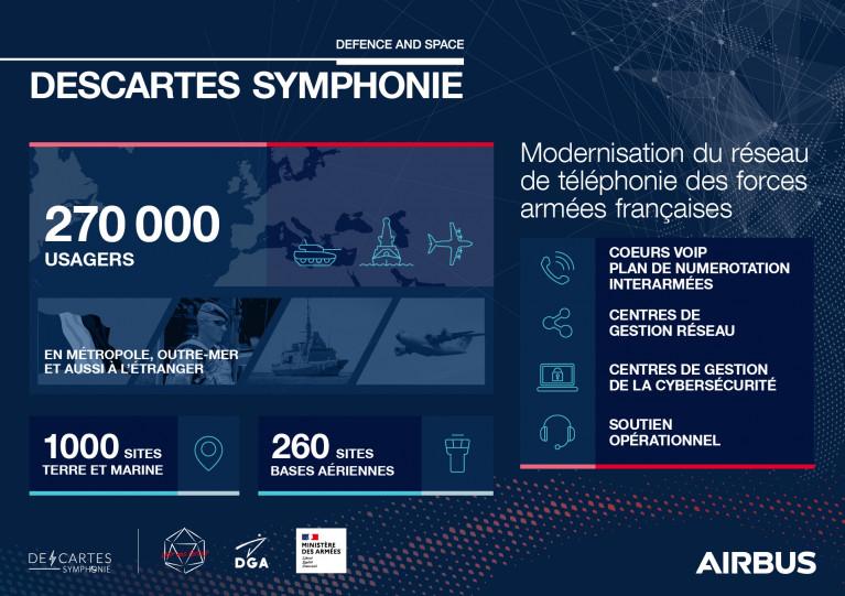 DESCARTES SYMPHONIE, la modernisation du réseau de téléphonie des forces armées françaises